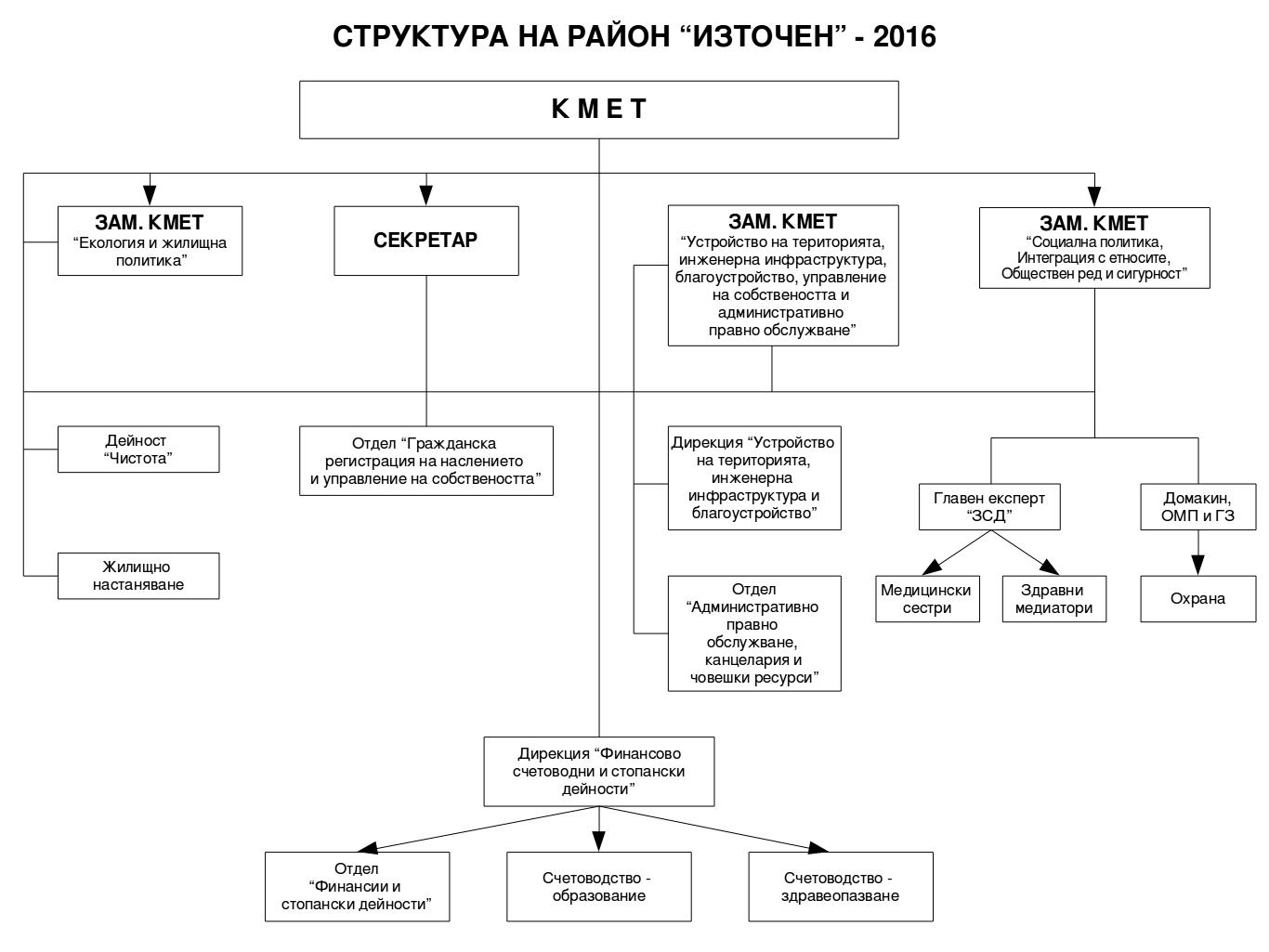 СТРУКТУРА НА РАЙОН ИЗТОЧЕН - 2016
